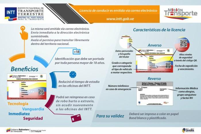 licencia de conducir formato