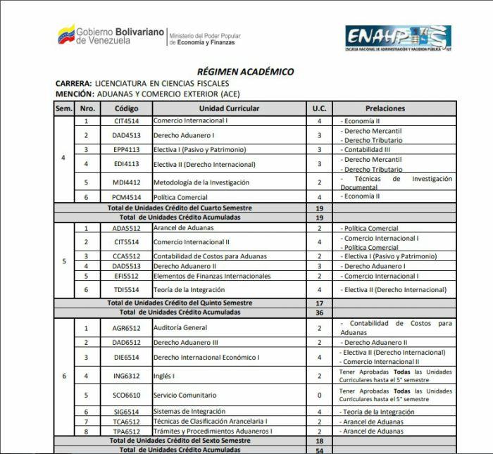 licenciatura en CF mención Aduanas y Comercio Exterior